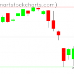 SPY charts on August 08, 2019