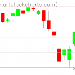 SPY charts on August 09, 2019