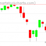 SPY charts on August 13, 2019