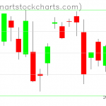 SPY charts on August 29, 2019