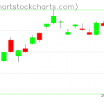 TLT charts on August 27, 2019