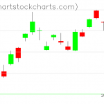 TLT charts on August 30, 2019