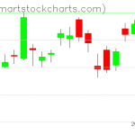 USO charts on August 30, 2019