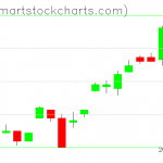UUP charts on August 01, 2019