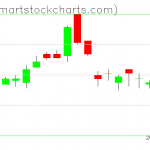 UUP charts on August 13, 2019