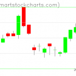 UUP charts on August 16, 2019