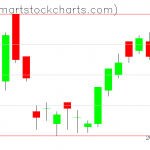 UUP charts on August 21, 2019