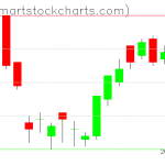 UUP charts on August 22, 2019
