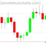 Bitcoin charts on September 08, 2019