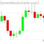 Bitcoin charts on September 10, 2019