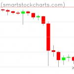 Bitcoin charts on September 30, 2019