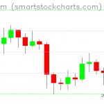 Ethereum charts on September 06, 2019