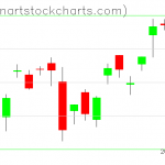 SPY charts on September 09, 2019
