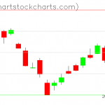 TLT charts on September 26, 2019