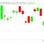 USO charts on September 04, 2019