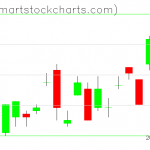UUP charts on September 26, 2019