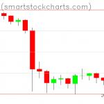 Bitcoin charts on October 05, 2019