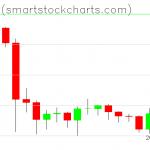 Bitcoin charts on October 08, 2019