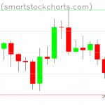 Bitcoin charts on October 17, 2019