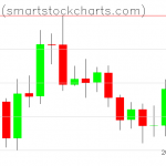 Bitcoin charts on October 21, 2019