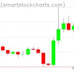 Bitcoin charts on October 30, 2019