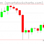 Ethereum charts on October 02, 2019