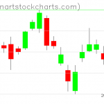 GLD charts on October 08, 2019