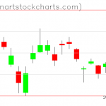 GLD charts on October 17, 2019
