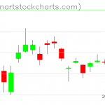 GLD charts on October 21, 2019