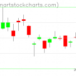 GLD charts on October 24, 2019