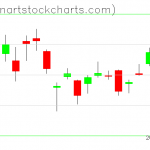 GLD charts on October 25, 2019