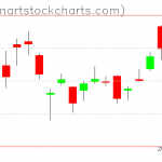 GLD charts on October 28, 2019