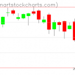 SPY charts on October 02, 2019