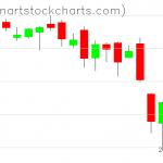 SPY charts on October 04, 2019