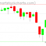 SPY charts on October 07, 2019