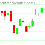SPY charts on October 17, 2019