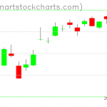 SPY charts on October 25, 2019