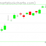 SPY charts on October 30, 2019