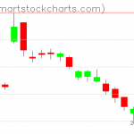 USO charts on October 04, 2019