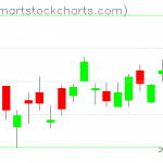 USO charts on October 23, 2019