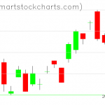 UUP charts on October 03, 2019