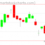 UUP charts on October 16, 2019