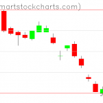 UUP charts on October 22, 2019