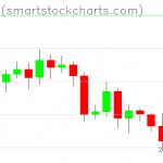 Bitcoin charts on November 16, 2019