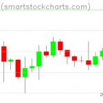 Bitcoin charts on December 07, 2019