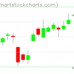 USO charts on December 17, 2019