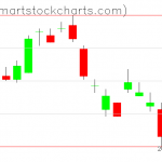 UUP charts on December 12, 2019