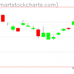 UUP charts on December 23, 2019