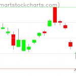 UUP charts on December 31, 2019