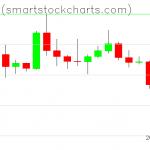 Bitcoin charts on January 03, 2020